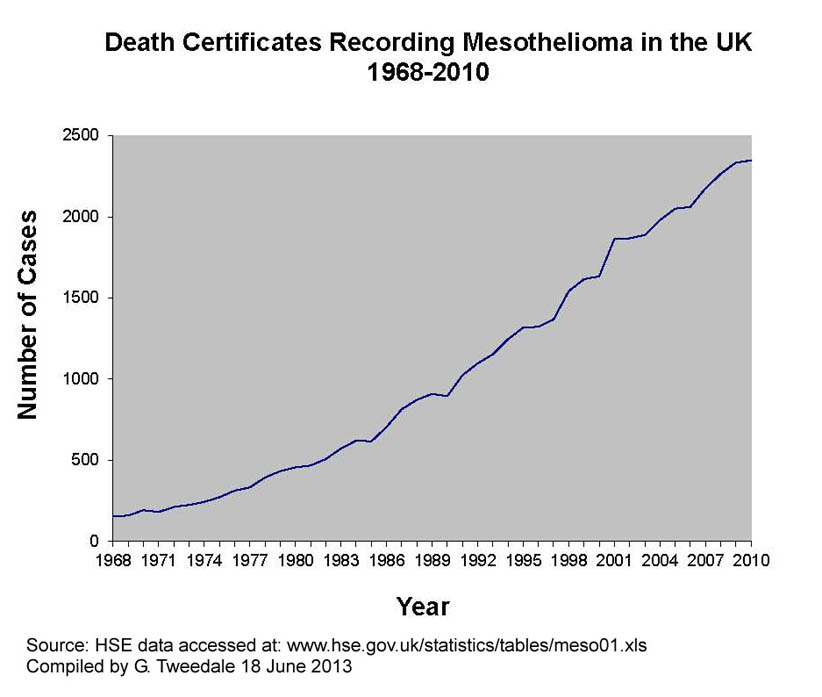 UK mesothelioma deaths