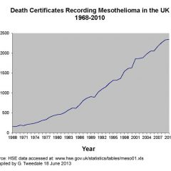 Mesothelioma: the British disease